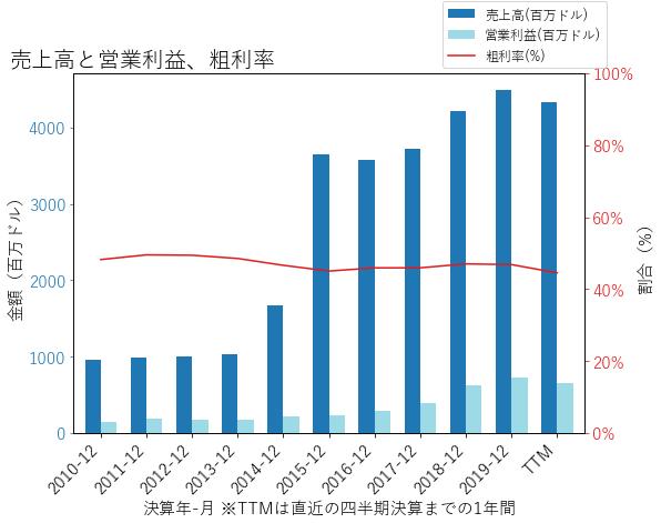 ZBRAの売上高と営業利益、粗利率のグラフ