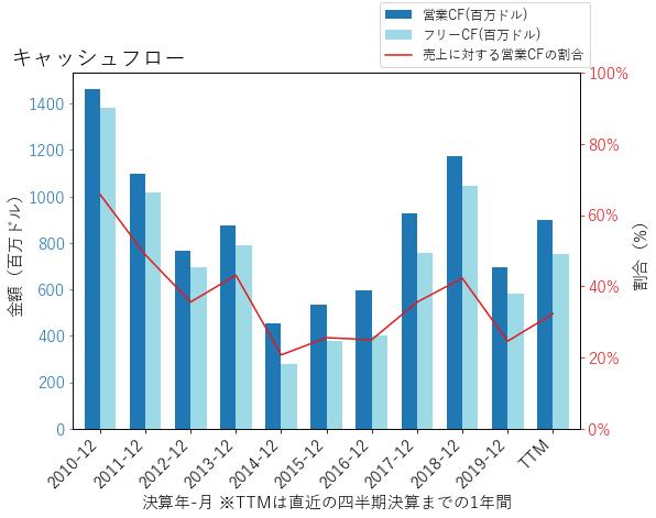 ZIONのキャッシュフローのグラフ