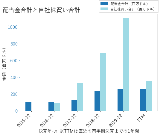 ZIONの配当合計と自社株買いのグラフ