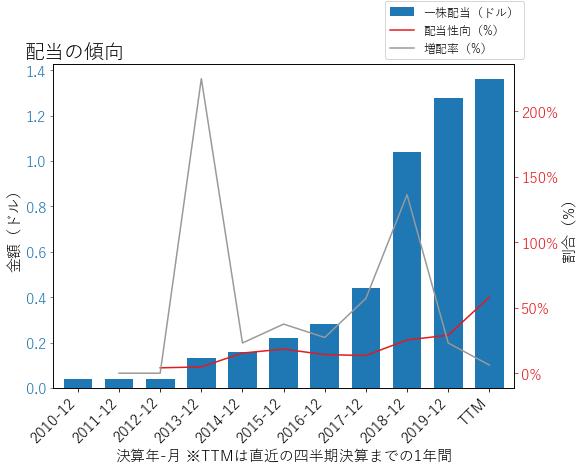 ZIONの配当の傾向のグラフ