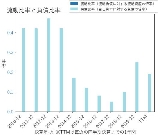 ZIONのバランスシートの健全性のグラフ