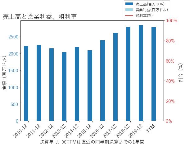 ZIONの売上高と営業利益、粗利率のグラフ