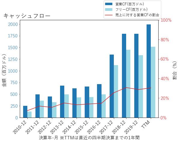 ZTSのキャッシュフローのグラフ