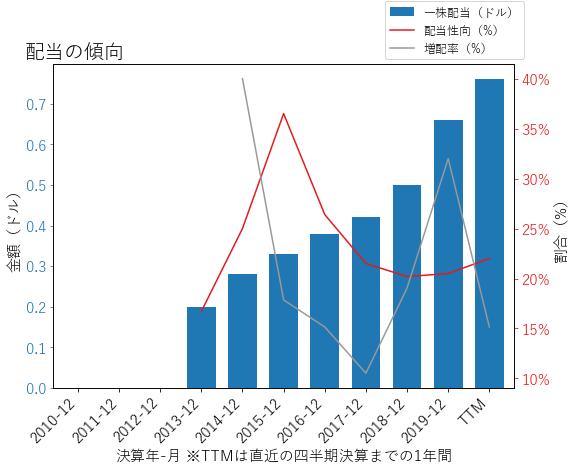 ZTSの配当の傾向のグラフ