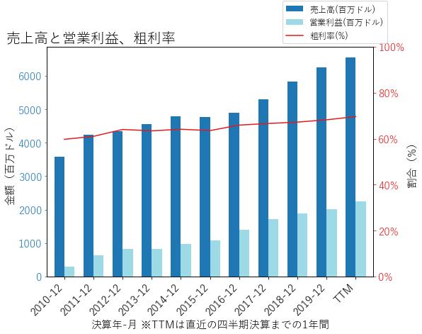 ZTSの売上高と営業利益、粗利率のグラフ