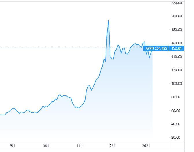 アピアンの株価チャート