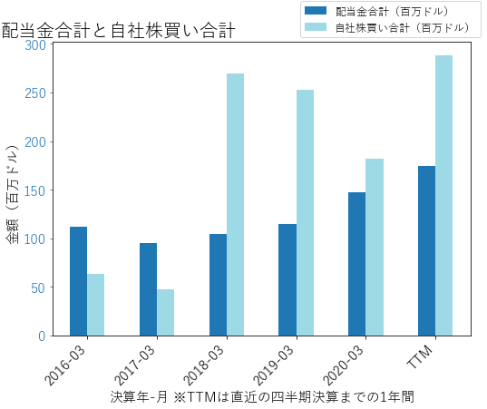 BAHの配当合計と自社株買いのグラフ