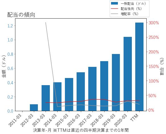 BAHの配当の傾向のグラフ