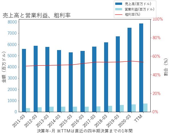 BAHの売上高と営業利益、粗利率のグラフ