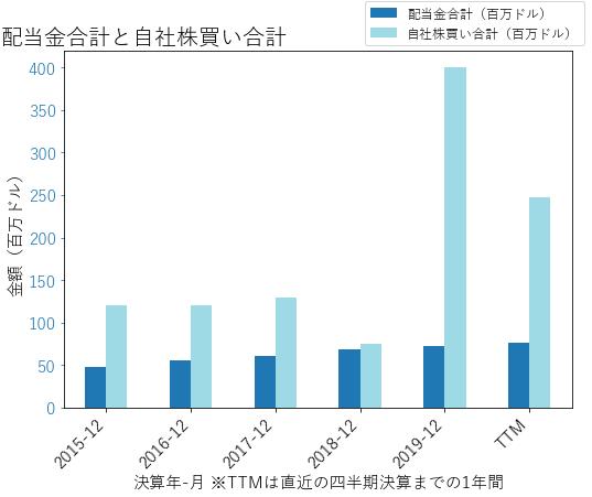 BCの配当合計と自社株買いのグラフ