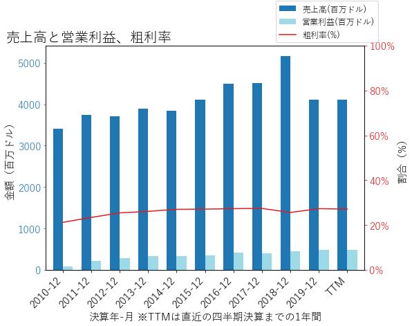 BCの売上高と営業利益、粗利率のグラフ