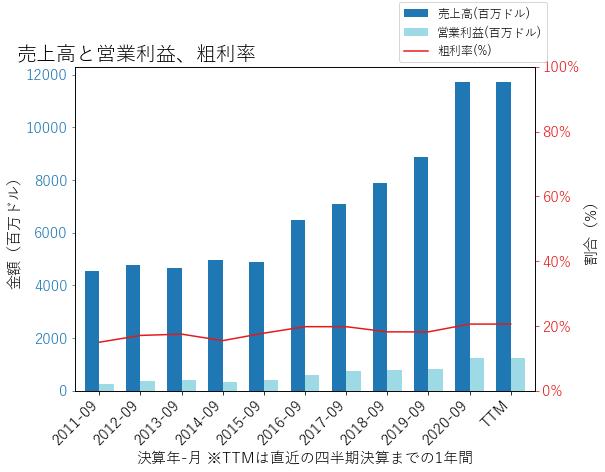 BERYの売上高と営業利益、粗利率のグラフ