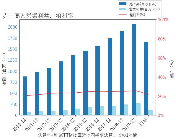 BFAMの売上高と営業利益、粗利率のグラフ