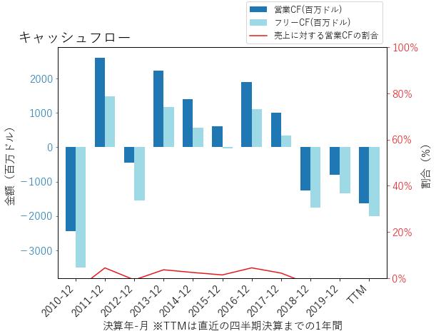 BGのキャッシュフローのグラフ