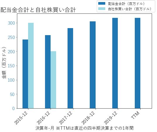 BGの配当合計と自社株買いのグラフ