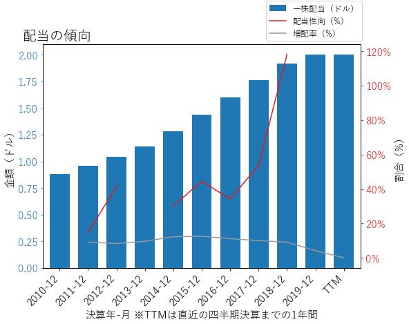 BGの配当の傾向のグラフ
