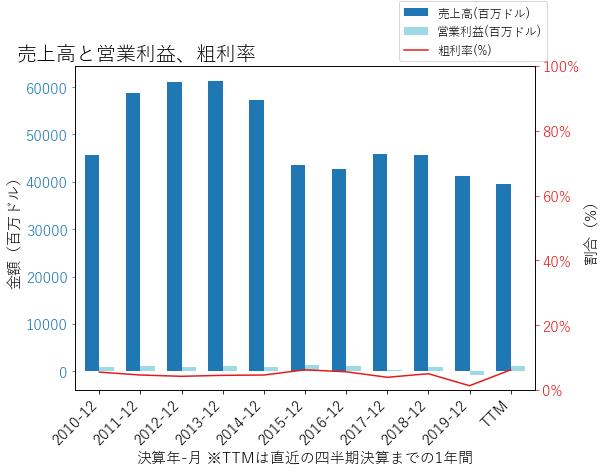 BGの売上高と営業利益、粗利率のグラフ