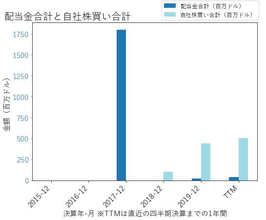 BHFの配当合計と自社株買いのグラフ