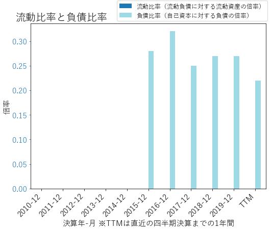 BHFのバランスシートの健全性のグラフ