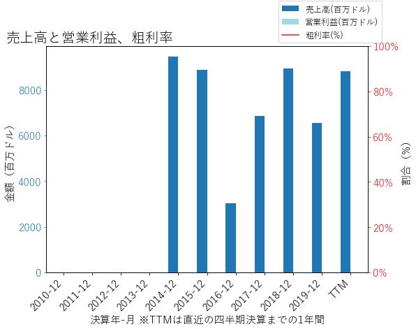BHFの売上高と営業利益、粗利率のグラフ