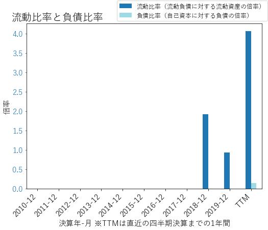 BIGCのバランスシートの健全性のグラフ