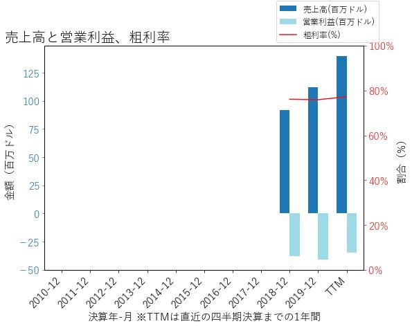 BIGCの売上高と営業利益、粗利率のグラフ