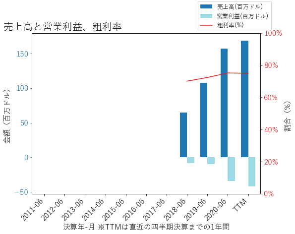 BILLの売上高と営業利益、粗利率のグラフ