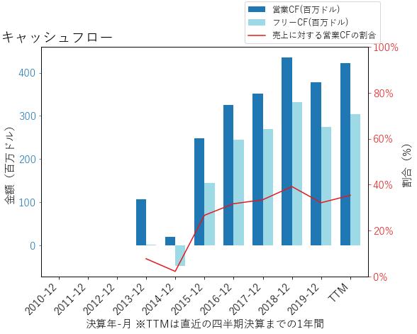 BKIのキャッシュフローのグラフ