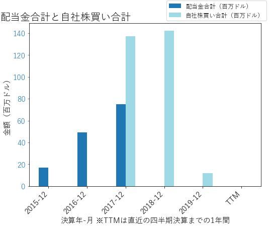 BKIの配当合計と自社株買いのグラフ