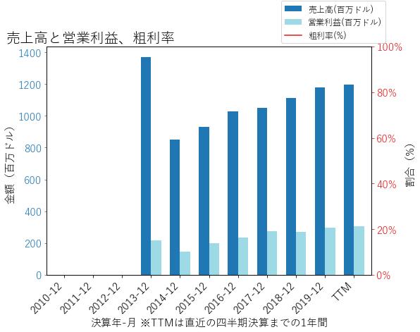 BKIの売上高と営業利益、粗利率のグラフ