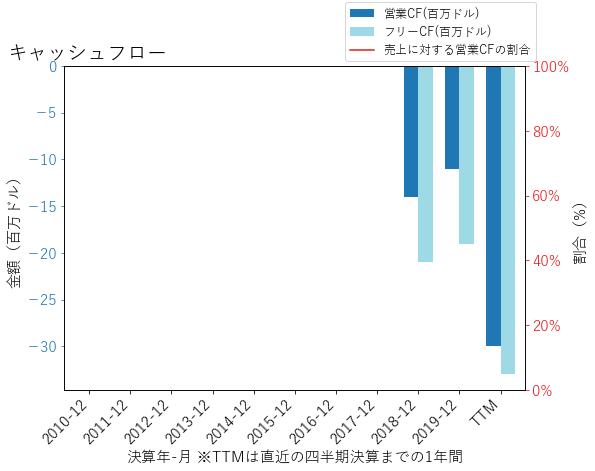 BLIのキャッシュフローのグラフ