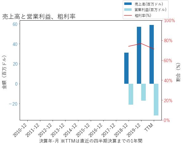 BLIの売上高と営業利益、粗利率のグラフ