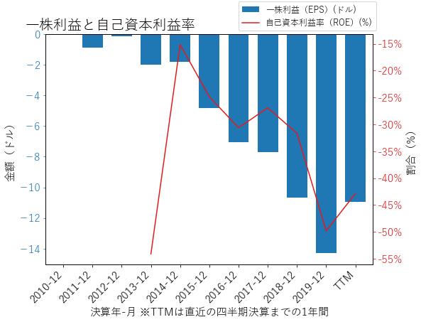 BLUEのEPSとROEのグラフ