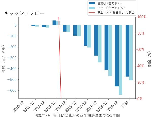BLUEのキャッシュフローのグラフ