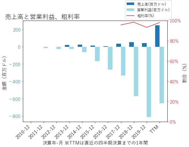 BLUEの売上高と営業利益、粗利率のグラフ