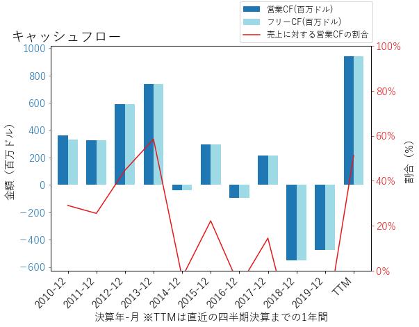 BOKFのキャッシュフローのグラフ