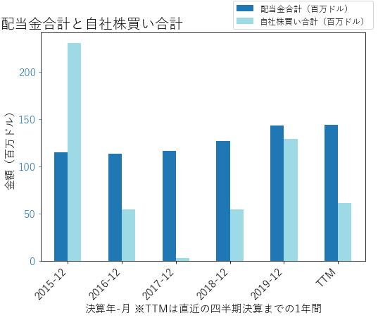 BOKFの配当合計と自社株買いのグラフ