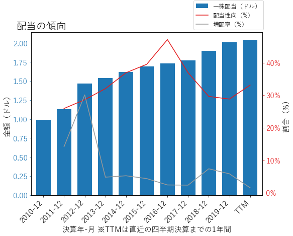 BOKFの配当の傾向のグラフ