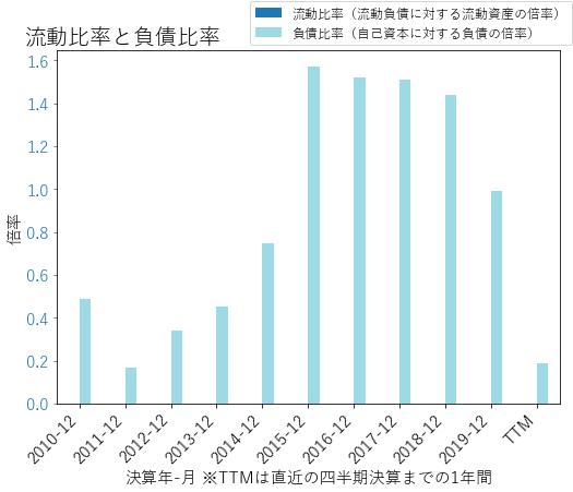 BOKFのバランスシートの健全性のグラフ