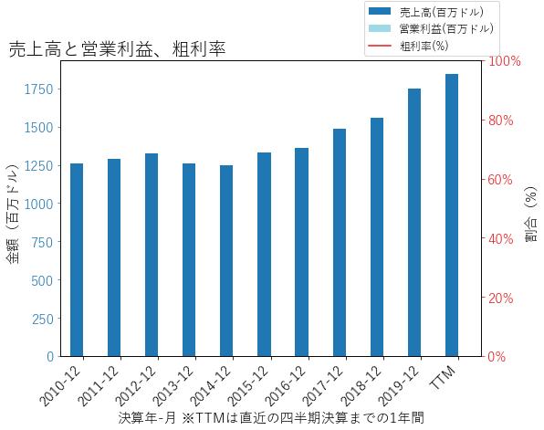 BOKFの売上高と営業利益、粗利率のグラフ