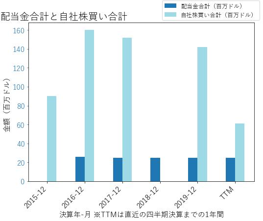 BRKRの配当合計と自社株買いのグラフ