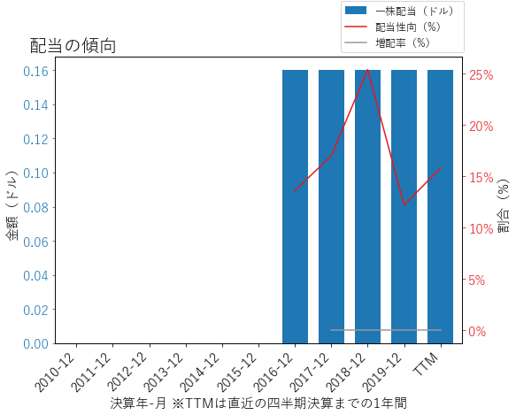 BRKRの配当の傾向のグラフ