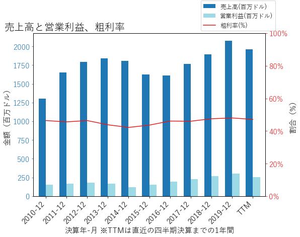 BRKRの売上高と営業利益、粗利率のグラフ
