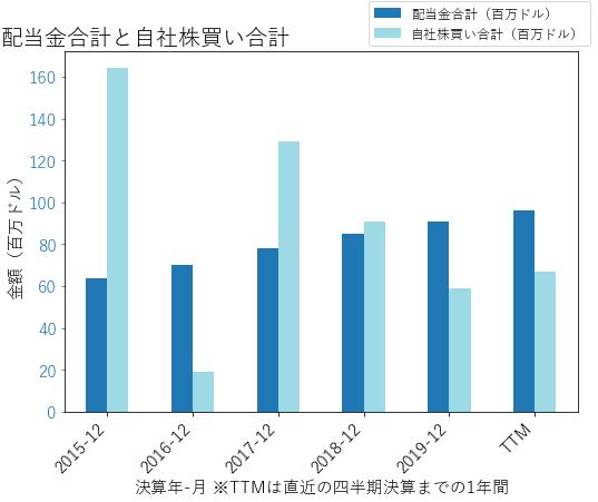 BROの配当合計と自社株買いのグラフ