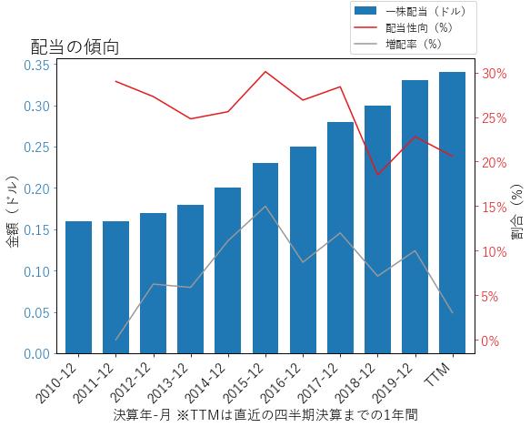 BROの配当の傾向のグラフ
