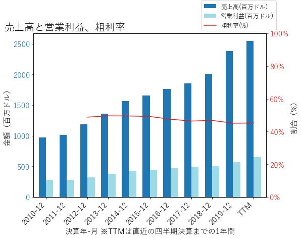 BROの売上高と営業利益、粗利率のグラフ