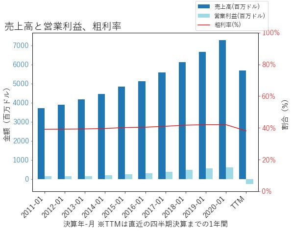 BURLの売上高と営業利益、粗利率のグラフ