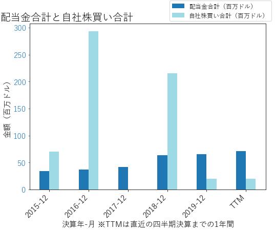 BWXTの配当合計と自社株買いのグラフ