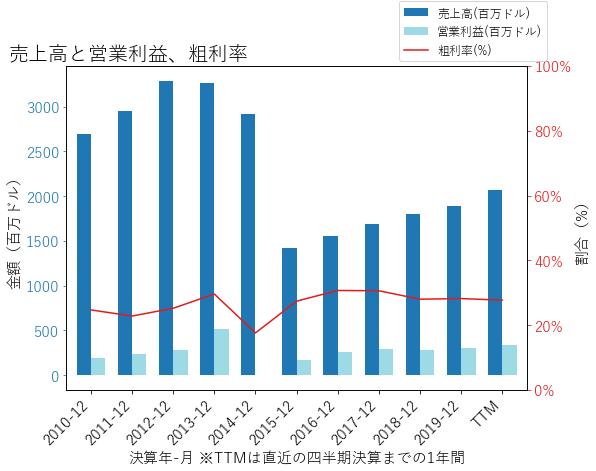BWXTの売上高と営業利益、粗利率のグラフ