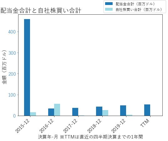 CABOの配当合計と自社株買いのグラフ